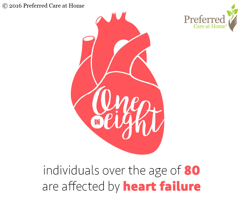 Congestive Heart Failure: Causes and Symptoms